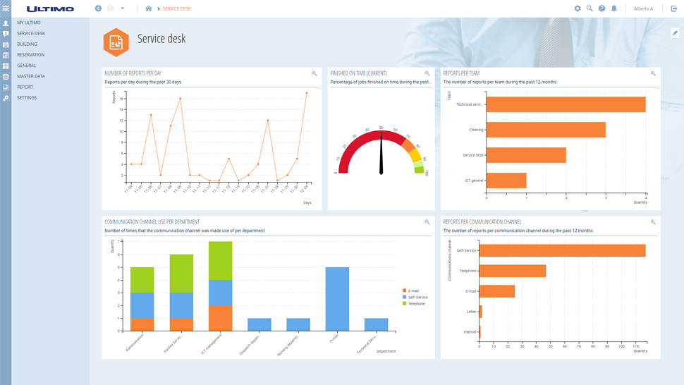 Dashboards / Reports - Ultimo Software Solutions